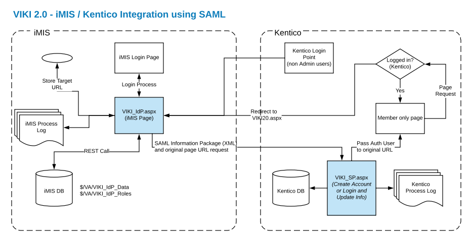VA SAML SSO Diagram